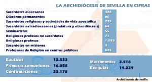 Archidiócesis en cifras Dia Iglesia diocesana 2017